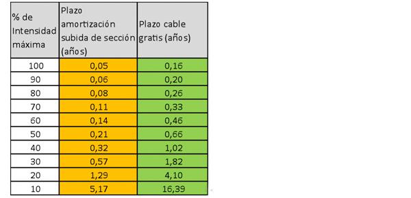 Tabla de cables y térmicas