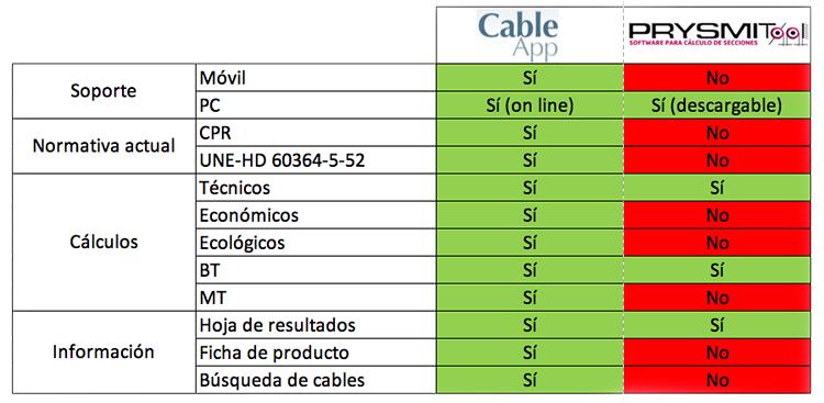 Comparación prestaciones CableApp vs PrysmiTool