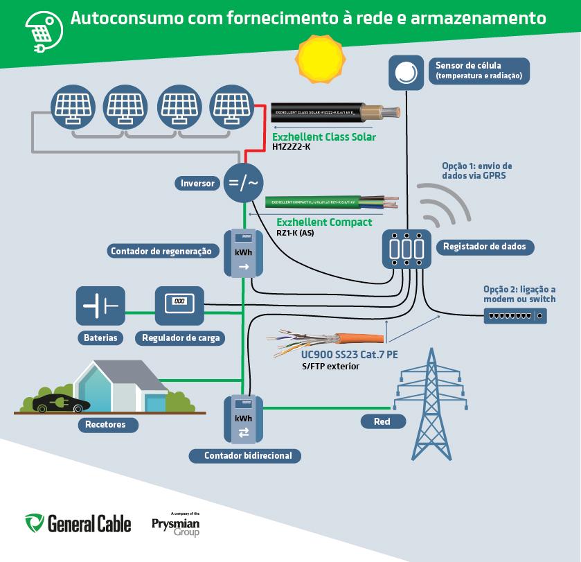 Esquema de aplicação de cabos de energia e comunicações a um sistema fotovoltaico